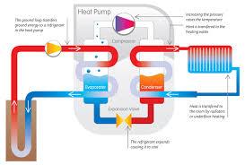GMC ground source heat pump